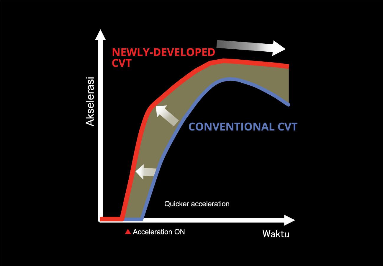CVT-with-Earth-Dreams-Technology