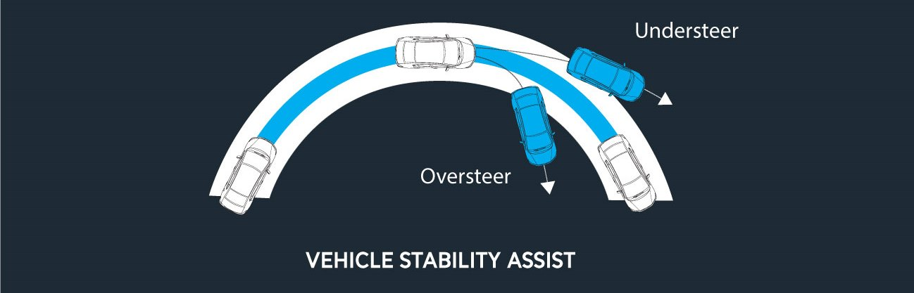 Vehicle-Stability-Assist